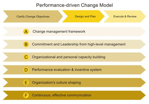 Performance Driven Change Model  Remodel    Change