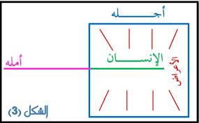 نتيجة بحث الصور عن صور خرائط ذهنية Chart Diagram Line Chart