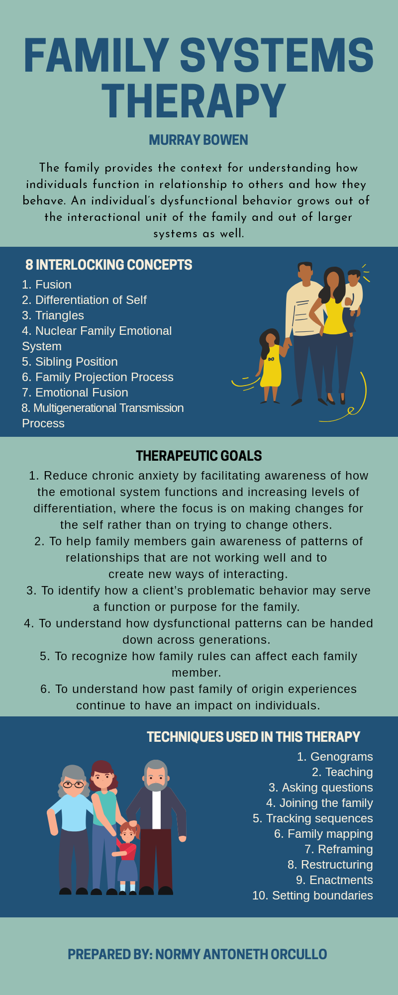 Family Systems Therapy Family Therapy Activities Family Therapy Techniques Family Systems
