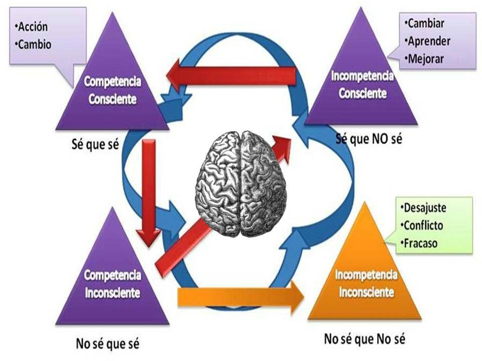 Resultado de imagen de Trabajando el cambio desde el inconsciente