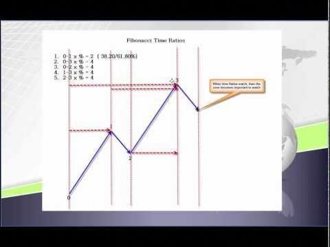 Forex trading using fibonacci and elliott wave