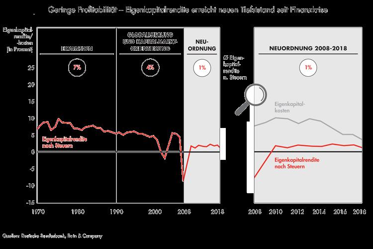 Deutsche Banken müssen Sanierung und Konsolidierung