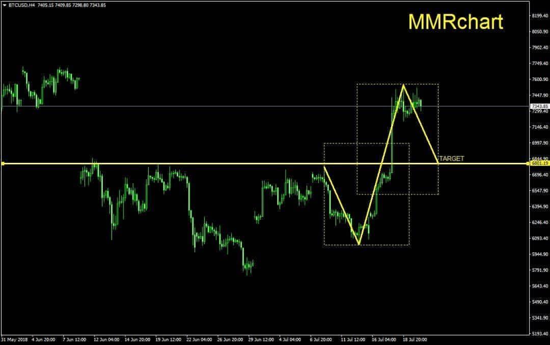Bitcoin H4 Forex Metatrader Tradingrobot Moneymanagement