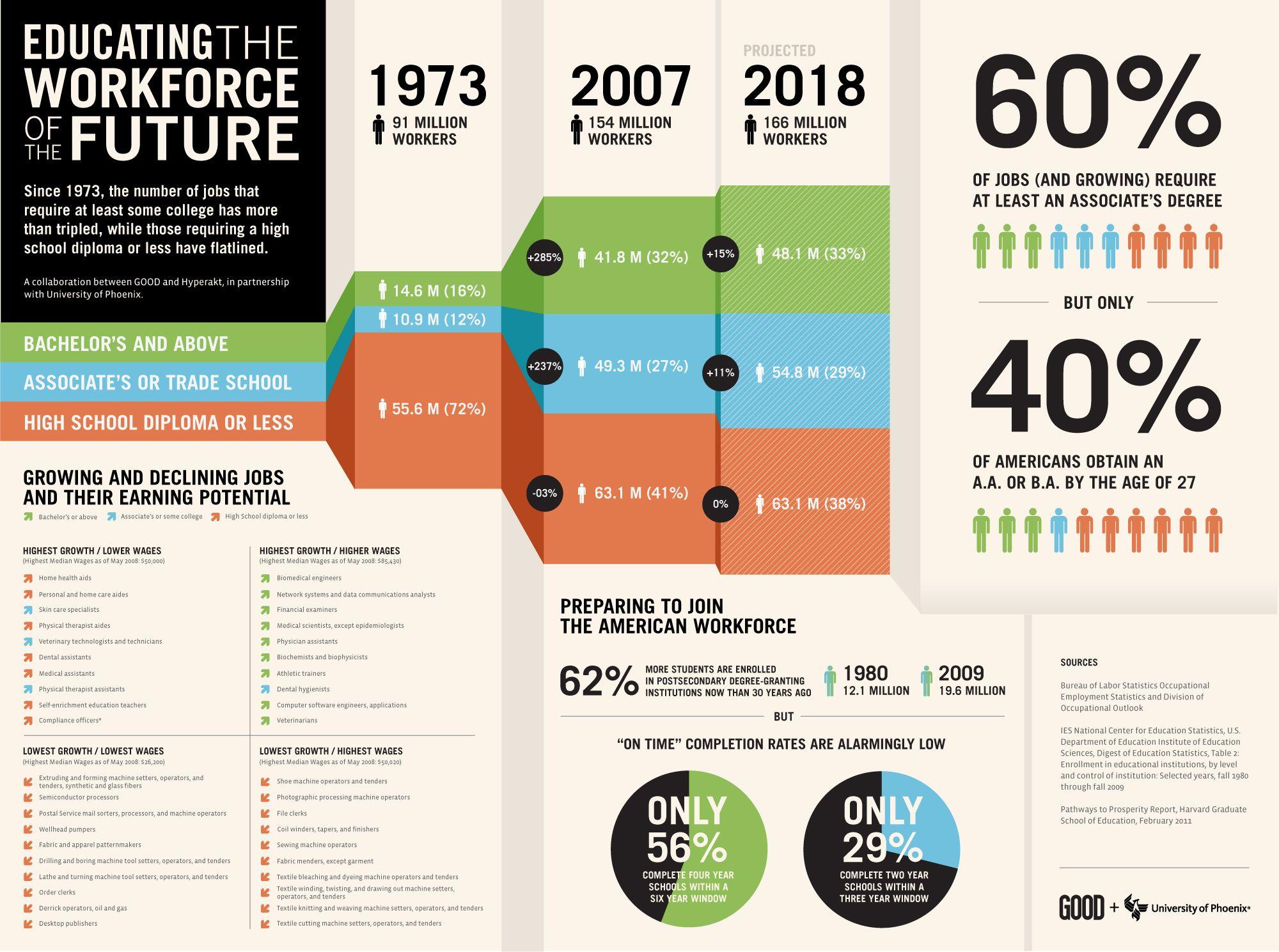 Workforce of the future ....Is it true ?