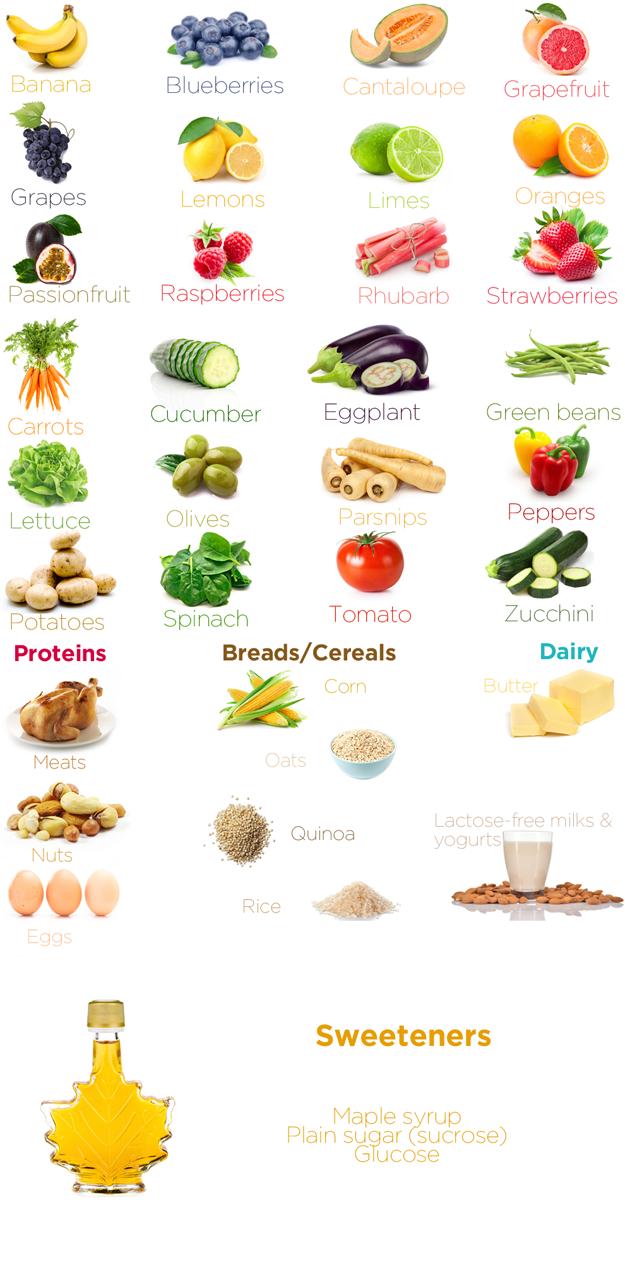 who should follow low fodmap diet