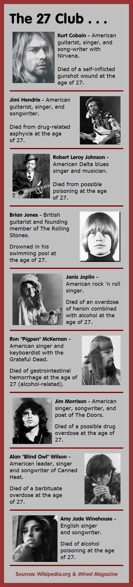Here are 9 members of the 27 Club – musicians who have died in tragic circumstances at the age of 27.