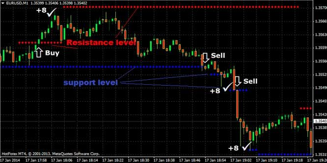 This forex scalping method is called the High Frequency Support And