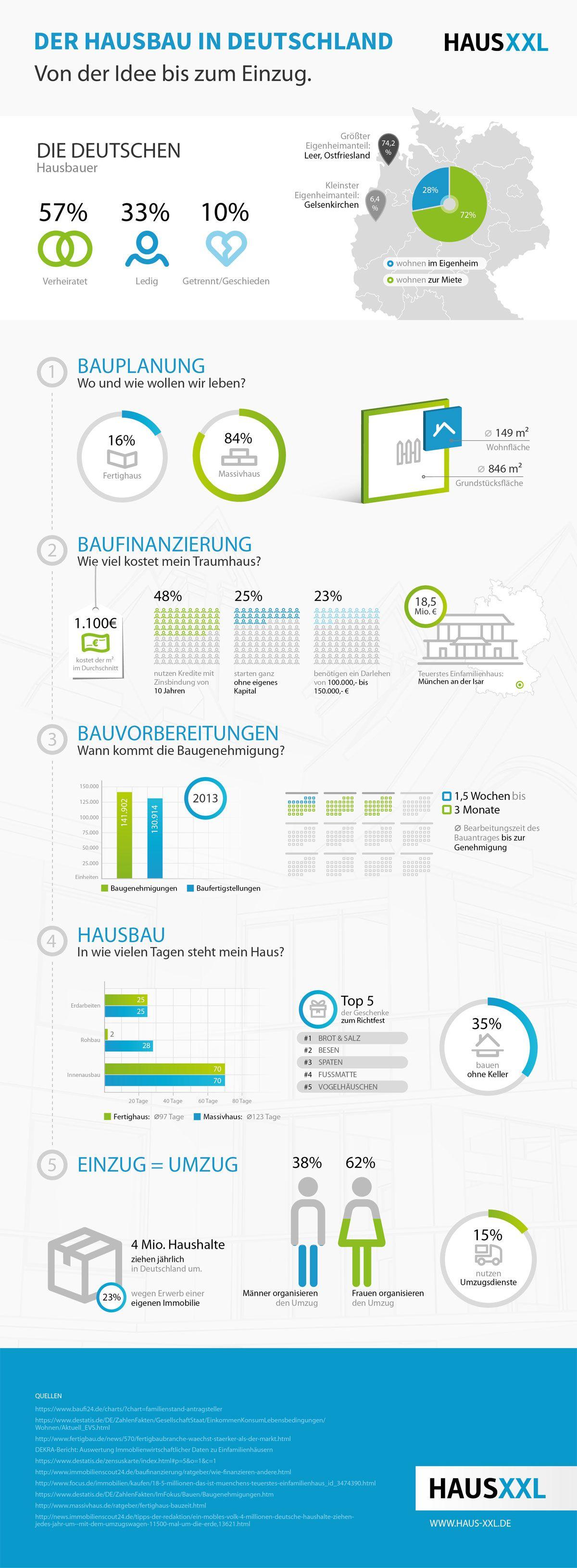 hausbau deutschland infografik deutschland baut niedrige zinsen f r die baufinanzierung und. Black Bedroom Furniture Sets. Home Design Ideas