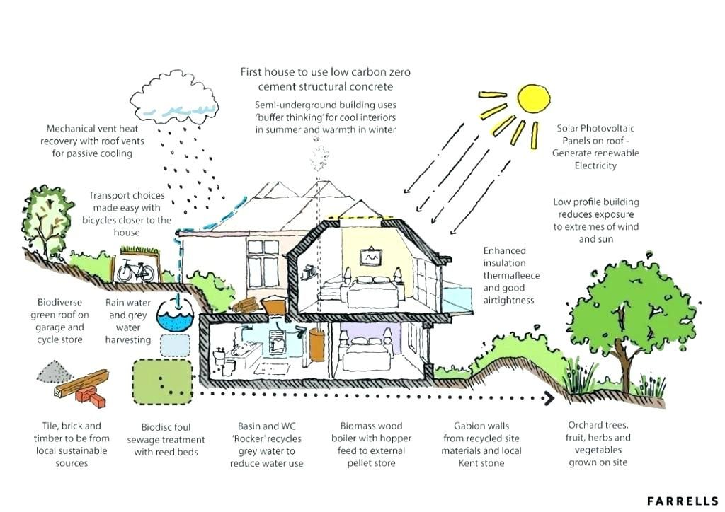 Eco Home Plans Green Homes Designs Best Energy Architecture House
