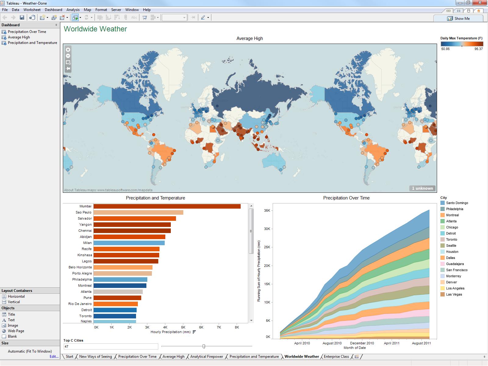 Business Data Visualisation tool - Tableau software | Data ...