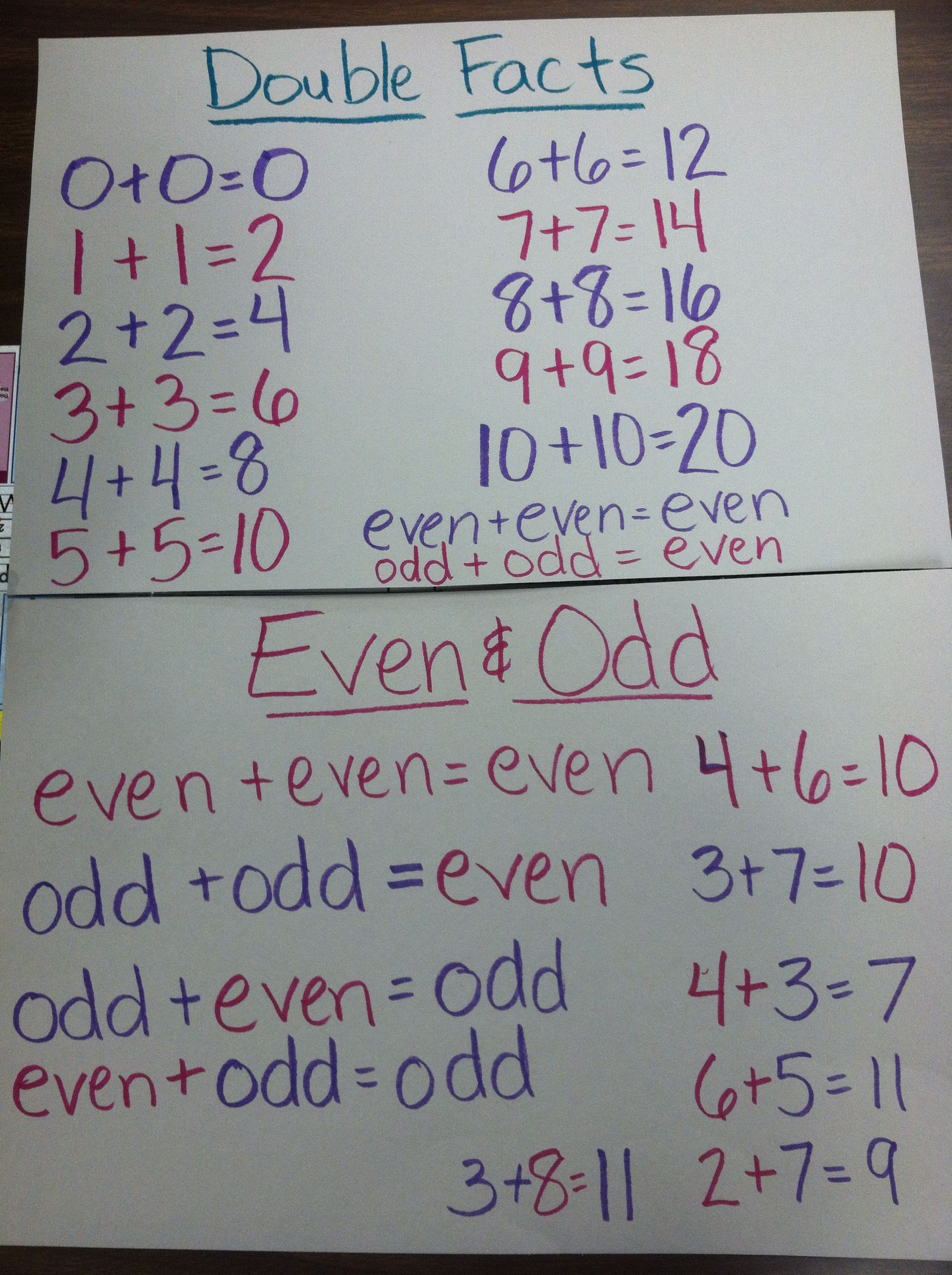 Double Facts With Even And Odd Connections 2nd Grade Math Math Classroom Elementary Math Adding numbers using doubles