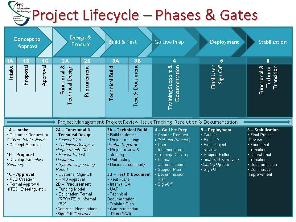project documents in of a Project Management Life Cycle