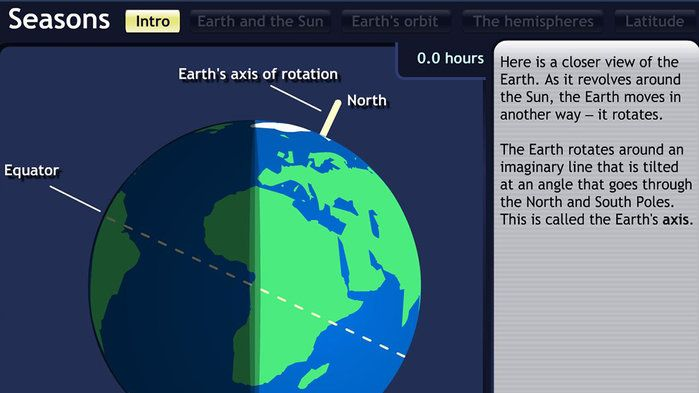 Earth Rotation Night And Day Science 3 4 5 6 7 8 Year 7