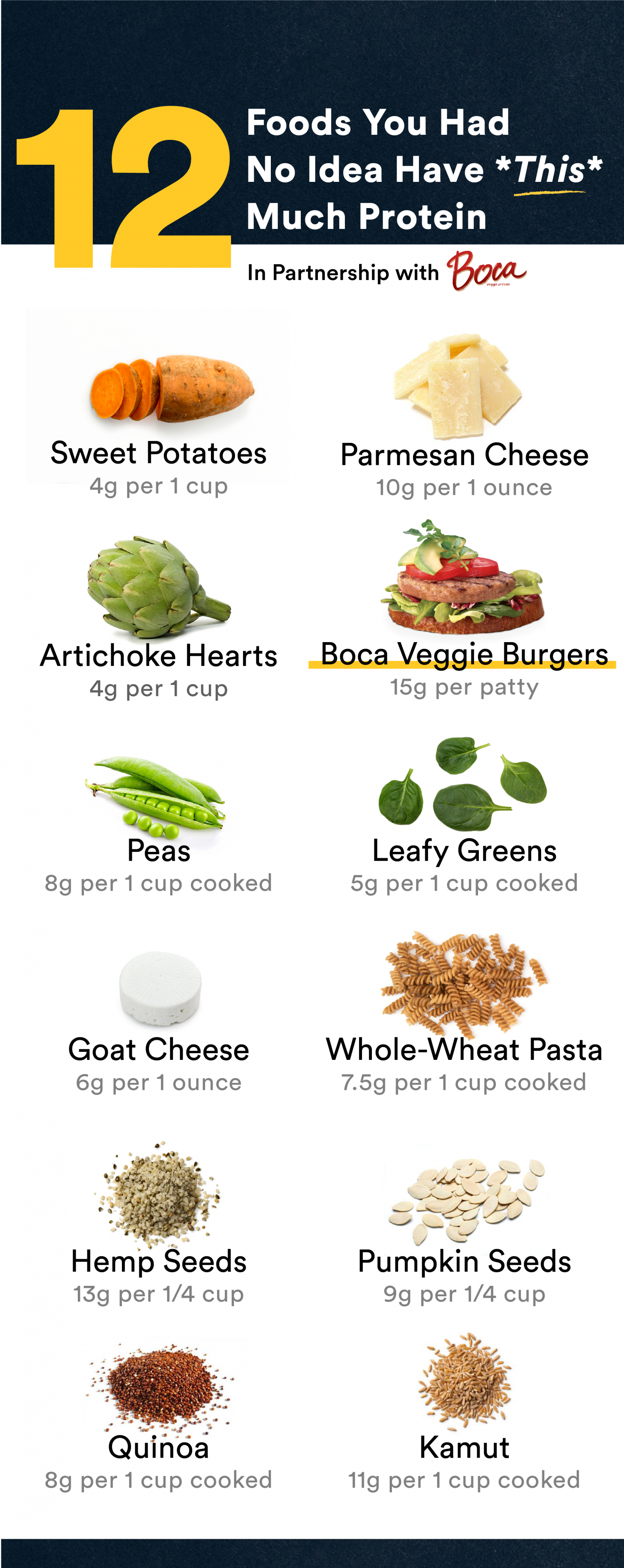 12 Foods You Had No Idea Have *This* Much Protein High