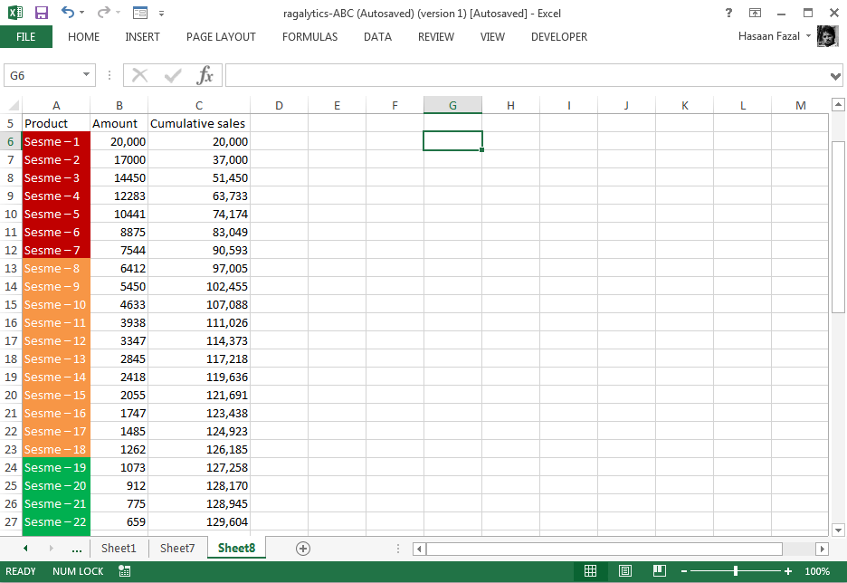 Abc Analysis Using Conditional Formatting In Excel Pakaccountants Com Excel Tutorials Excel Analysis