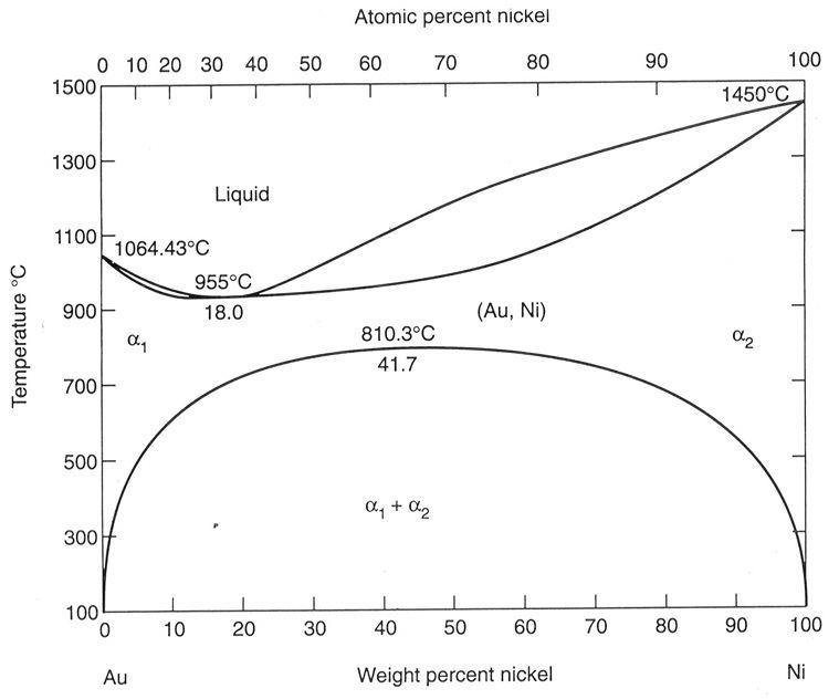 Au-Ni phase diagram - | Ceramic and Metal micrographs | Pinterest ...