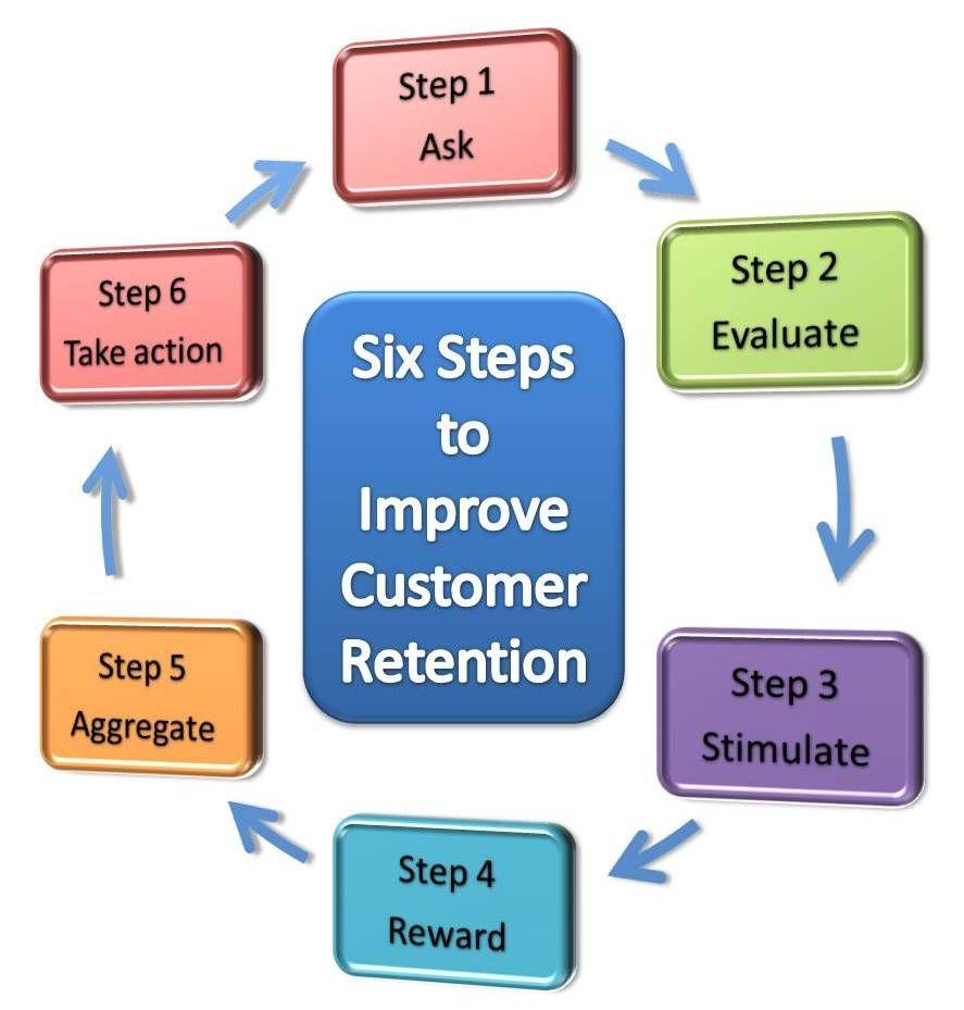 Six Steps To Improve Customer Retention Customer Retention