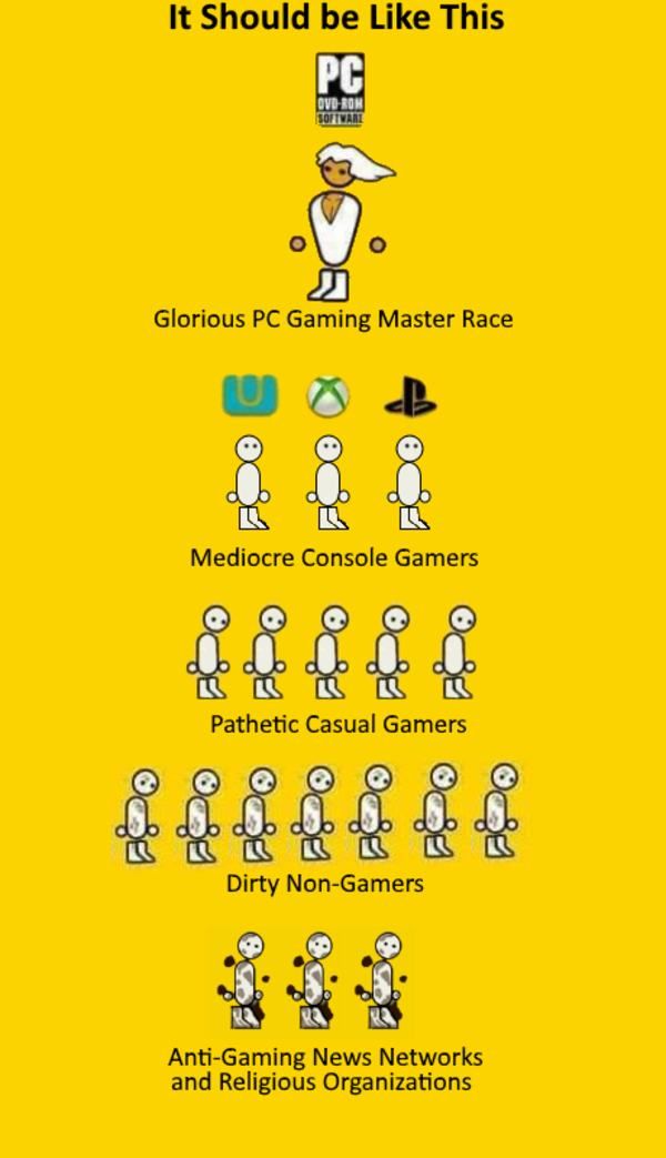 Glorious Pecking Order The Glorious Pc Gaming Master Race Gaming Pc Gaming Memes Master
