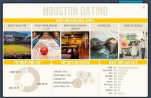 goede dating spots in Houston