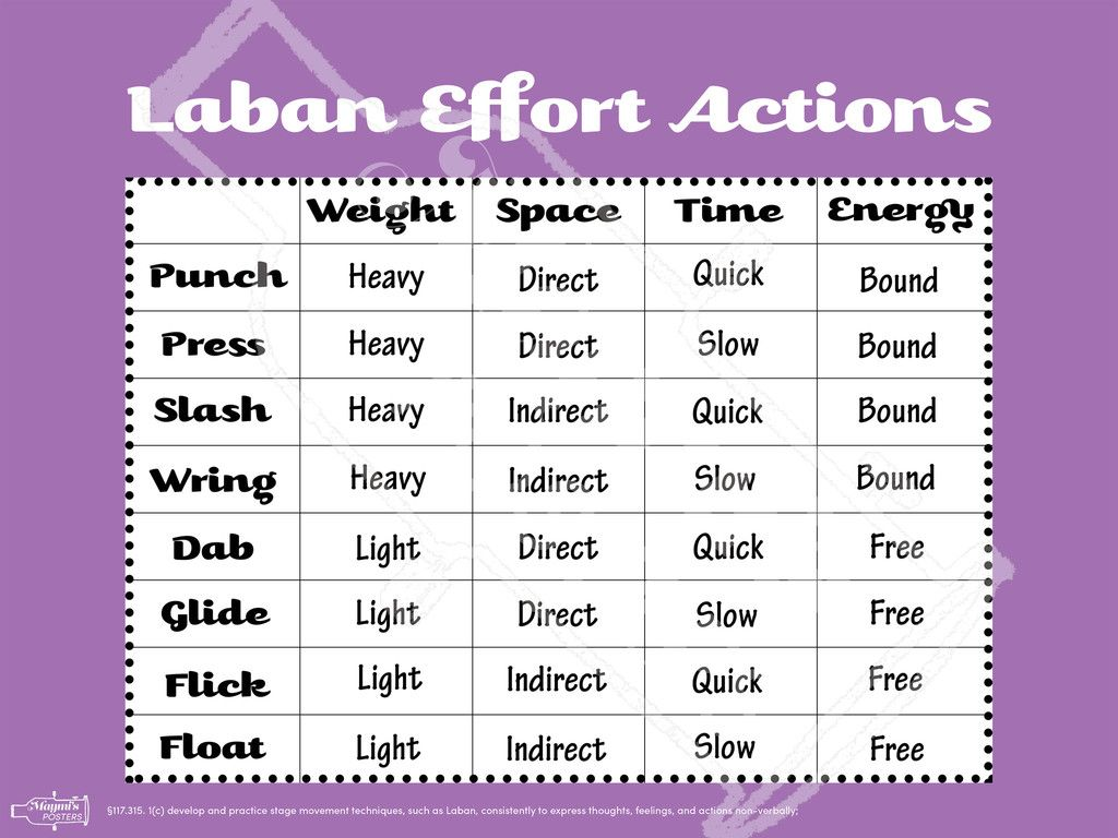 eight basic efforts Dab flick punch slash glide float wring press out of the 8 basic movements, i found 'punch' and 'press' the hardest to do as they both required strong emotion to be carried out laban's 8 basic efforts dab flick punch slash glide float wring press out of the 8 basic movements, i found 'punch .