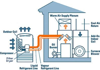 Pin By River City Ac Heating On Hvac Troubleshooting Ideas