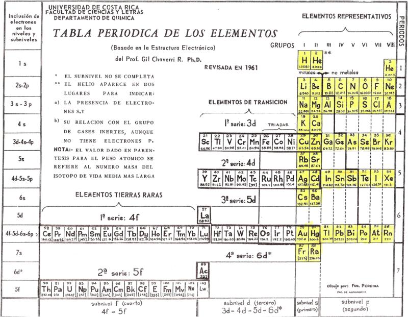 1961 chaverris tabla periodica de los elementos chemistry history 1961 chaverris tabla periodica de los elementos urtaz Gallery