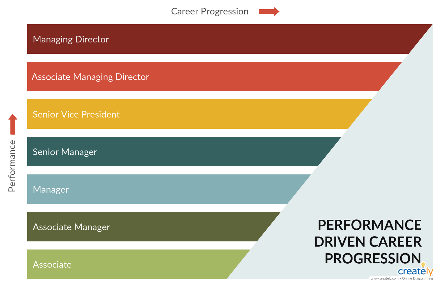 Career Path Example