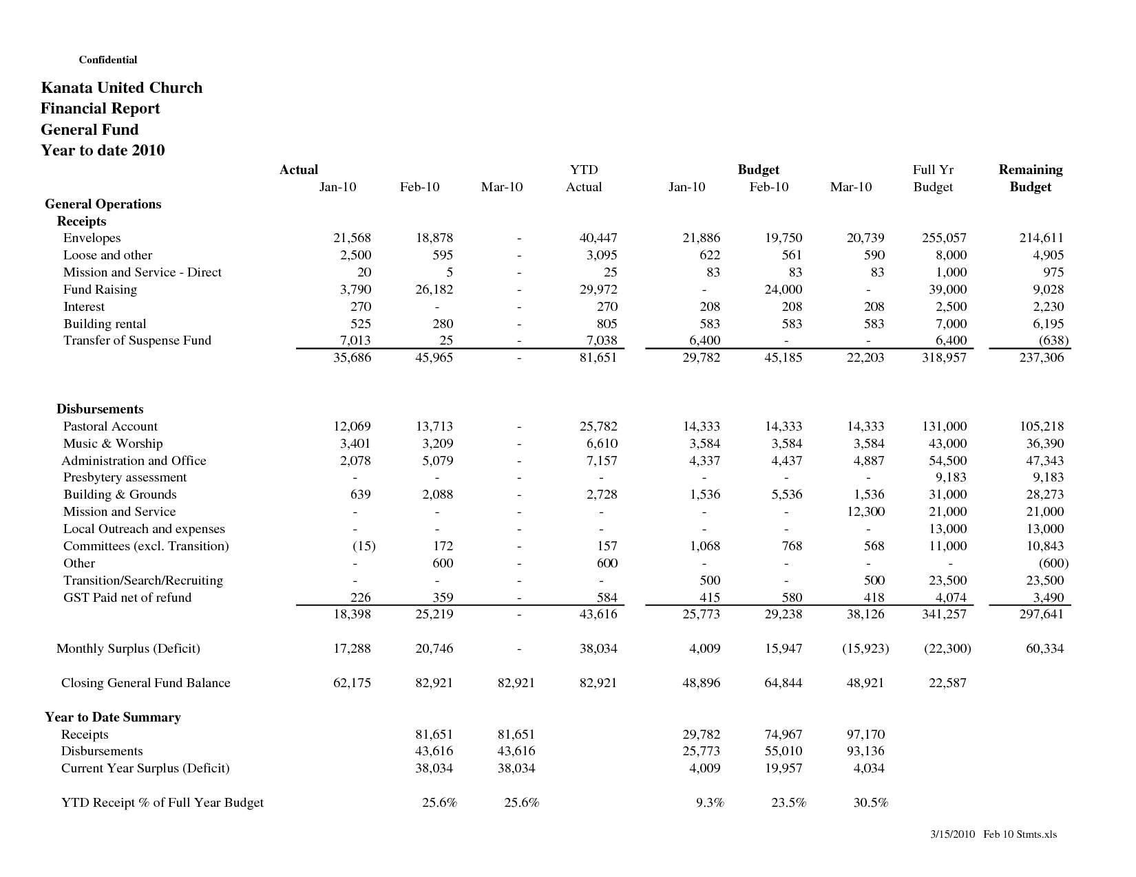 Sample Church Financial Statement Report  Kanata United Church