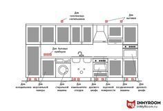 Фотография:  в стиле , Кухня и столовая, Советы, инфографика – фото на InMyRoom.ru