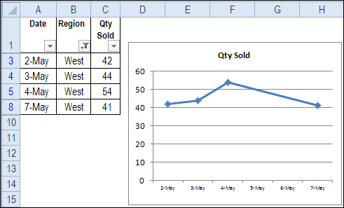 Show data from hidden rows in excel chart also microsoft rh pinterest