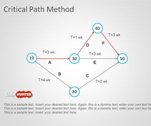Free Critical Path Method Powerpoint Template Modelos