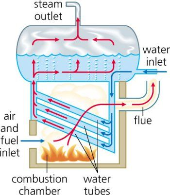 BOILER - a fuel-burning apparatus or container for heating water, in ...
