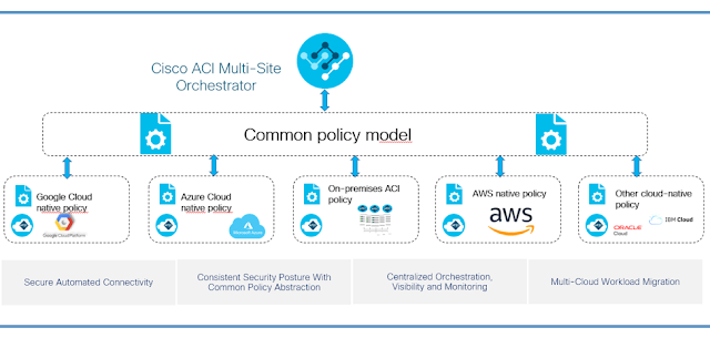 ACI Anywhere Now Extending From OnPremises to AWS Cloud