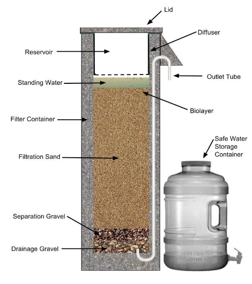 How To Build A Biosand Water Filter Using A Wood Mold Water Filter Water Filter Diy Water Storage