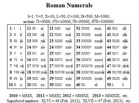 Roman Numerals Useful Pinterest Chart