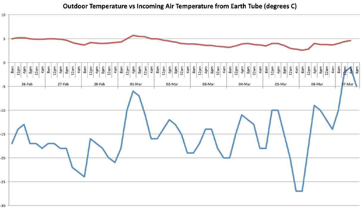 The Blue Line Shows The Outdoor Air Temperature In Degrees Celsius