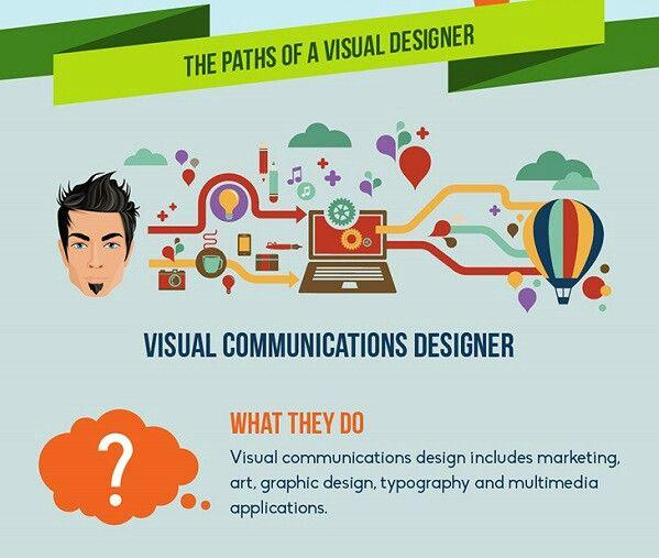 Paths Of A Visual Communication Designer Visual Communication Visual Communication Design Infographic