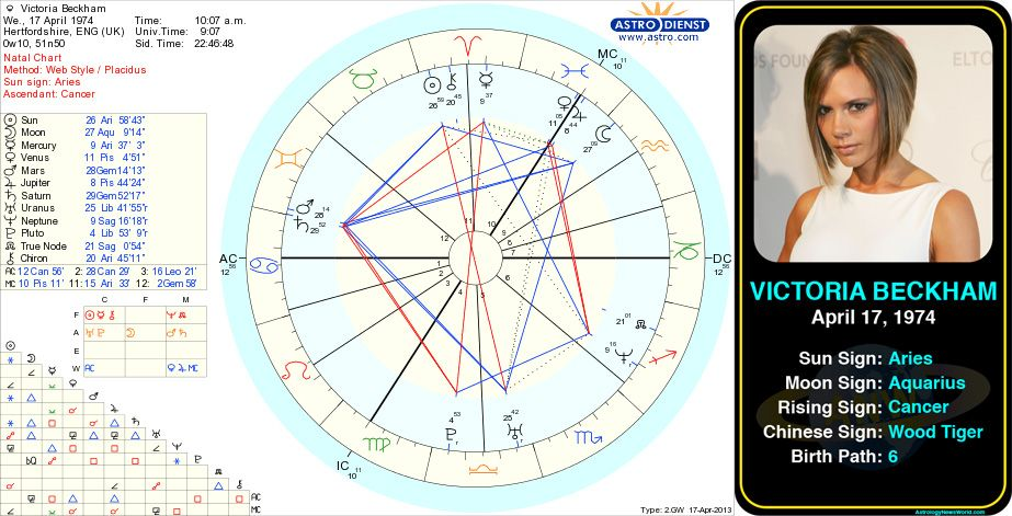 Victoria beckham   birth chart http astrologynewsworld indexp also pin by astroconnects on famous aries pinterest astrology rh