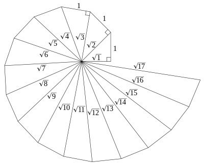 Spiral Of Theodorus From Wikipedia The Spiral Is Started With An
