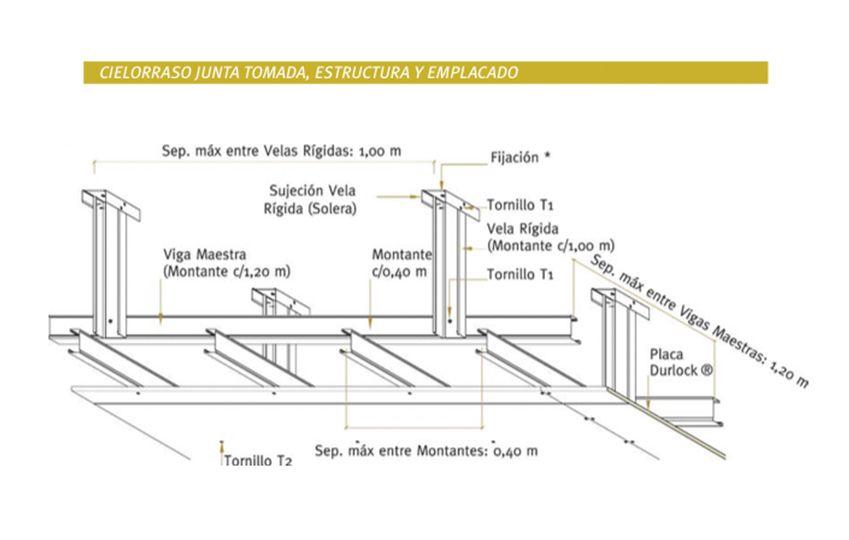 Colocacion De Durlock Construccion En Seco Detalles Constructivos Cielorrasos Placas De Durlock