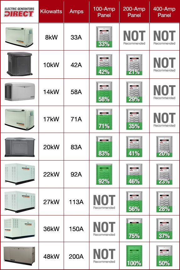 Home Standby Generator Buyers Guide Standby Generators Home Backup Generator Generator House
