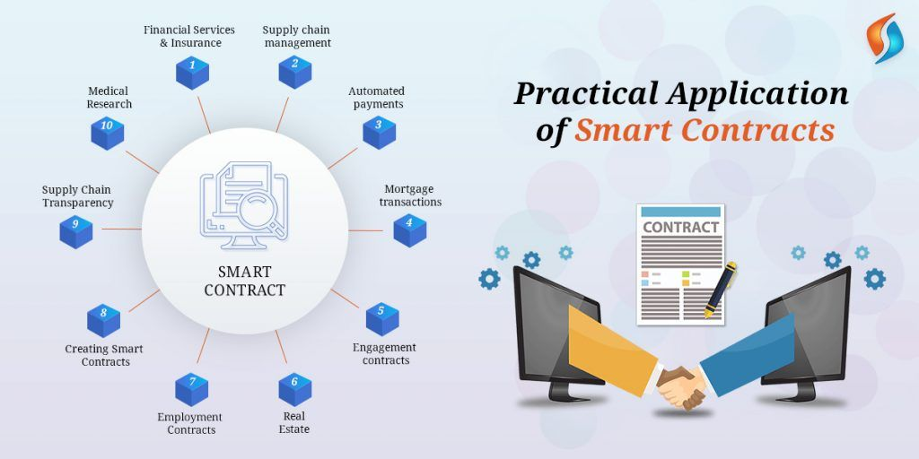Practical Application Of Smart Contracts Signitysolutions