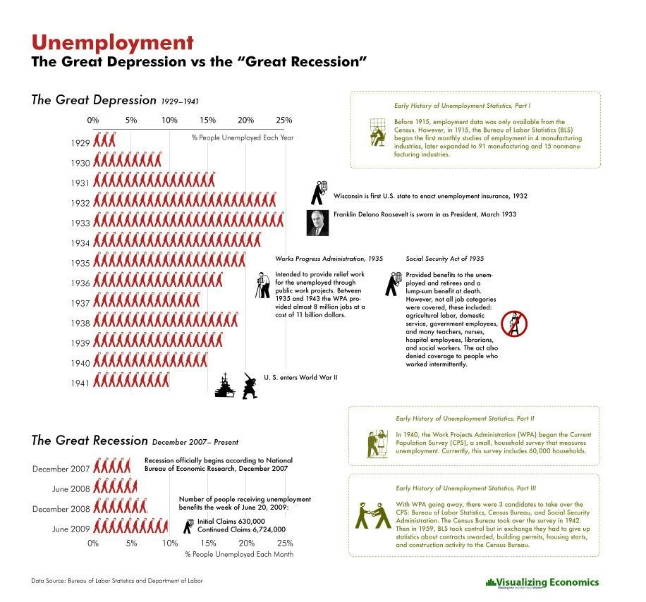 Pin By The New American Consensus On Us Politinfographics  Dust Bowl Economic Statistics Great Recession Essay Topics Us History  American Religion And Science Essay also Apa Sample Essay Paper  Teaching Essay Writing High School