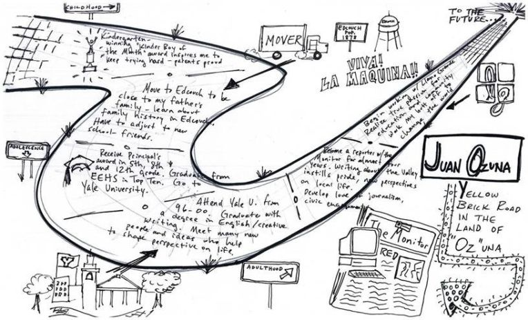 Posts about conceptual life map on Dream, Create and