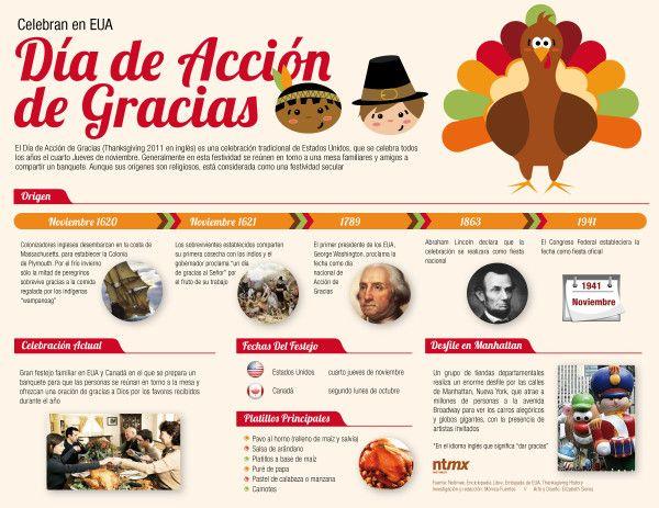 Infografia Del Día De Acción De Gracias ó Thanksgiving Day Celebración En Usa Origen Platillos Dia De Accion De Gracias Accion De Gracias Dia De Gracias