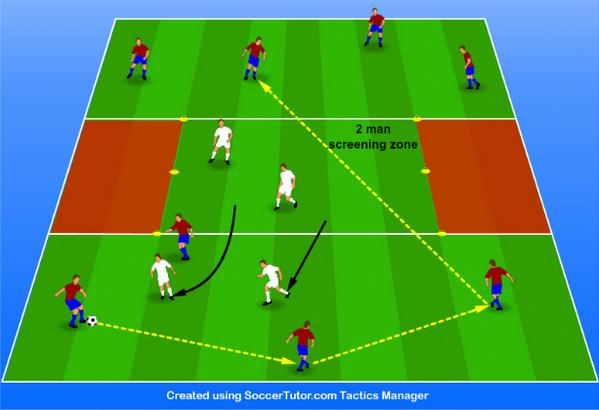 Soccer Training Change Game Direction Drills Small Sided Soccer 4v2 Soccerhacks Voetbal Oefeningen Voetbal Voetbaltraining