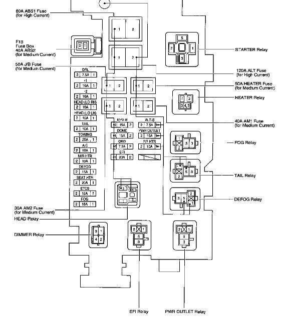 2002 toyota sequoia fuse box diagram wiring diagrams wiring diagram rh pinterest com