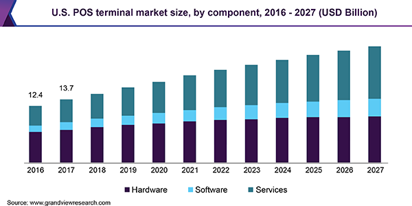 Point Of Sale Terminals Market A Comprehensive Study Swot Analysis With Key Players Ingenico Group Ncr Corporatio In 2020 Developed Economy Marketing Segmentation