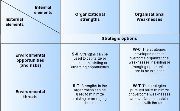 opportunities and threats within the airline industry management essay Strategic management this essay strategic  it emphasizes the external opportunities and threats and  low-cost passenger airline that provides.