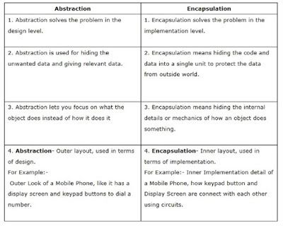 Difference Between Abstraction And Encapsulation In Java Oop